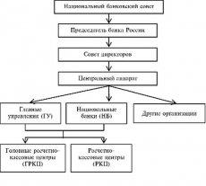 структура Банка России