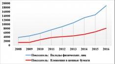 рынке с 2008 по 2016 года