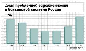 банковской системы России