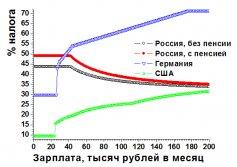 Сравнение налоговых ставок в