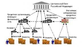 кредитная система рф