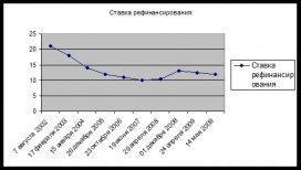 кредитование Банком России