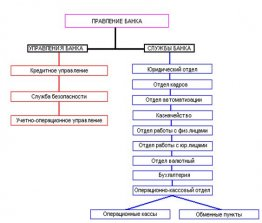 Современная банковская система