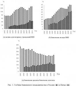 Размеры банковской системы