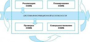 Стандарт Банка России СТО БР