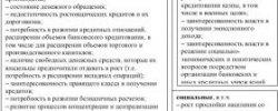 История Возникновения Банковской Системы России