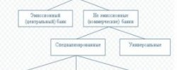 Реферат Банковская Система России 2015