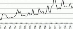 Тенденция Развития Современной Банковской Системы России