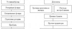 Уровни Банковской Системы России