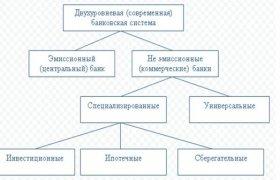 Кризис в Банковской системе Банковская система России Реферат Банковская Система России 2015